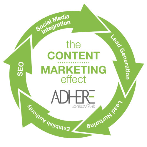 Content Marketing Effect Circle