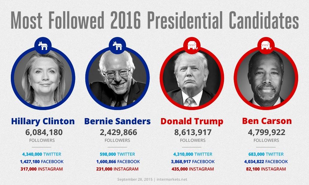 Most-Followed-Candidates.jpg