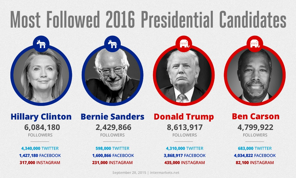 Most-Followed-Candidates.jpg