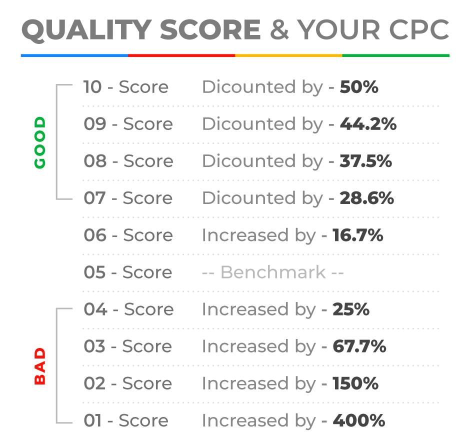 google-quality-score-chart