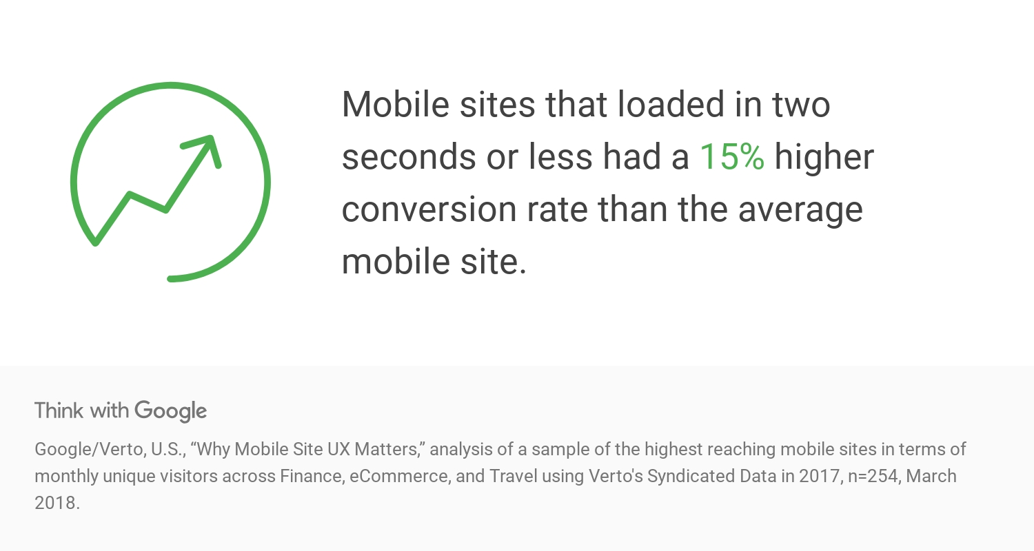 hj4Aa-data-mobile-site-speed-conversion-statistics-download